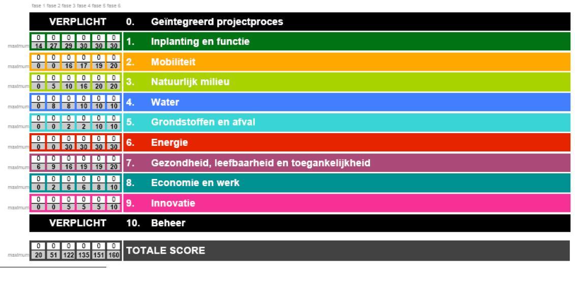 Duurzaamheidsmeter Stad Gent